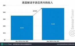 美国解谜手游收入同比增长30%至46亿美元