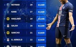 德转球员身价榜:姆巴佩1.8亿欧元领跑内马尔第二