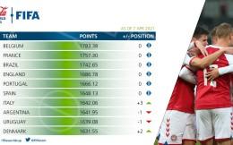 FIFA最新国家队TOP10排名:比利时、法国、巴西稳居三甲 意大利升至第七