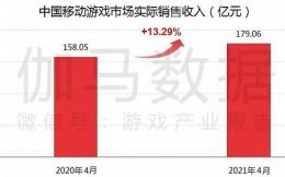 伽马数据:2021年4月中国移动游戏市场实际销售收入179亿元