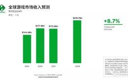 Newzoo:预计2021手游市场将创907亿美元消费支出