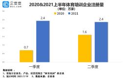 我国体育培训企业2021年上半年新增4.8万家,同比增长108%