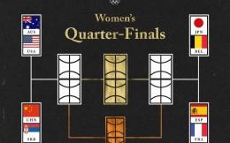 东京奥运女篮1/4决赛对阵:中国 vs 塞尔维亚