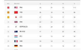 中国体育代表团总结:奥运成绩符合预期,但距离体育强国目标仍有差距