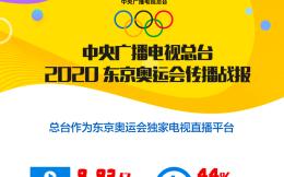中央广播电视总台:东京奥运会观众规模8.83亿,百米飞人大战最受瞩目