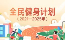 人均体育场地面积达到2.7平方米以上!山东省体育局印发山东省全民健身实施计划(2021-2025年)