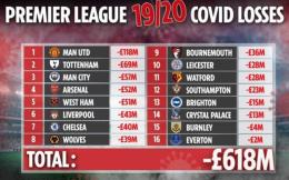 英超16队2019/20赛季因新冠疫情损失总额达6.18亿镑 曼联1.18亿镑居首