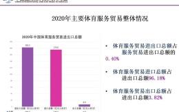 2020年中国体育服务贸易进出口总额182.5亿元,其中出口额仅6.9亿元