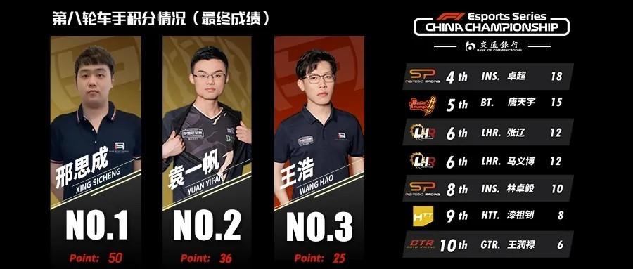 F1电竞中国冠军赛职业联赛第八轮:邢思成豪取两连胜