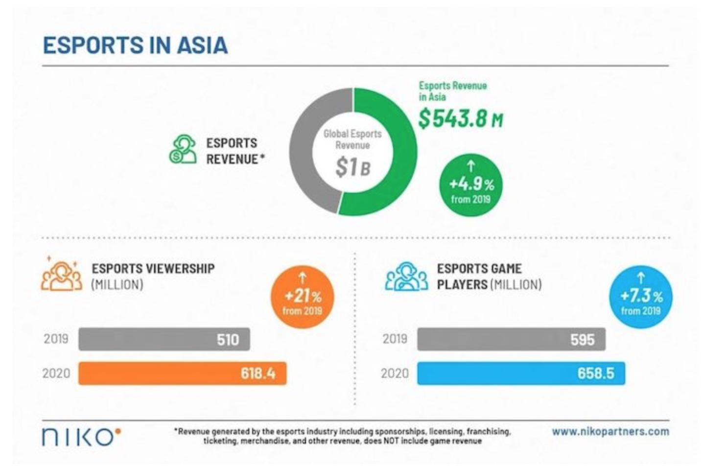 2021年亚洲电子竞技市场收入将达到6亿美元