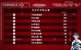 F1电竞第九轮:邢思成王浩豪取76分,卓超