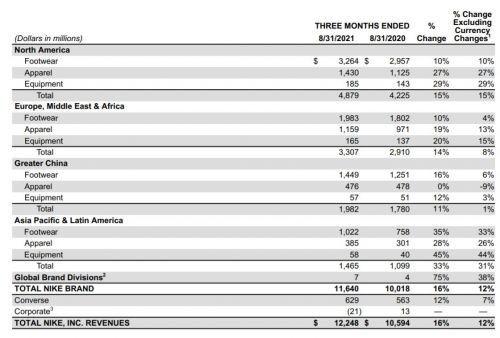 耐克第一财季营收122亿美元,大中华区逆势增长11%