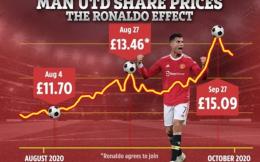 英媒:C罗回归令曼联市值54天内上涨5.5亿英镑