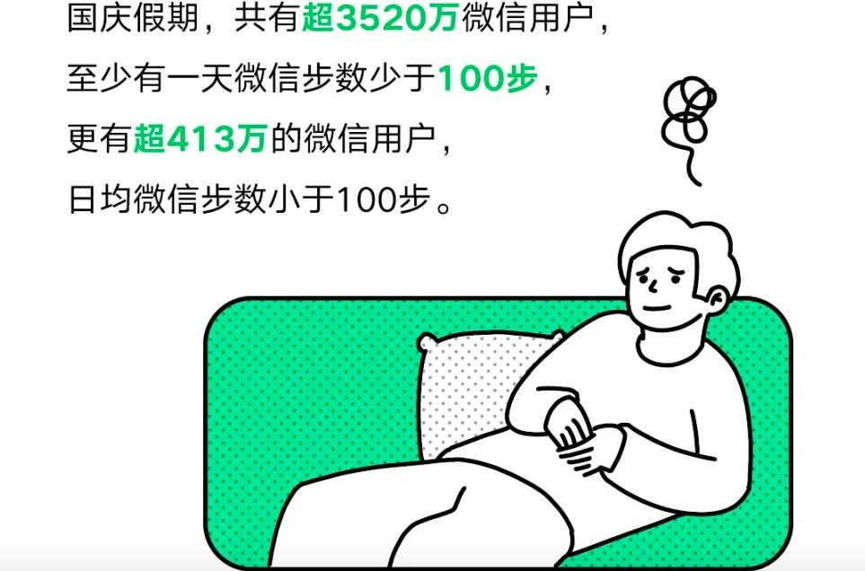 """微信运动:国庆期间413万用户日均步数不过百,女生更""""宅"""""""